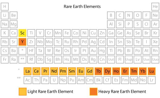 Sällsynta jordartsmetaller i det periodiska systemet