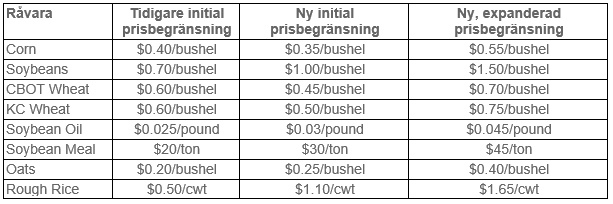 Prisbegränsningar på råvaror