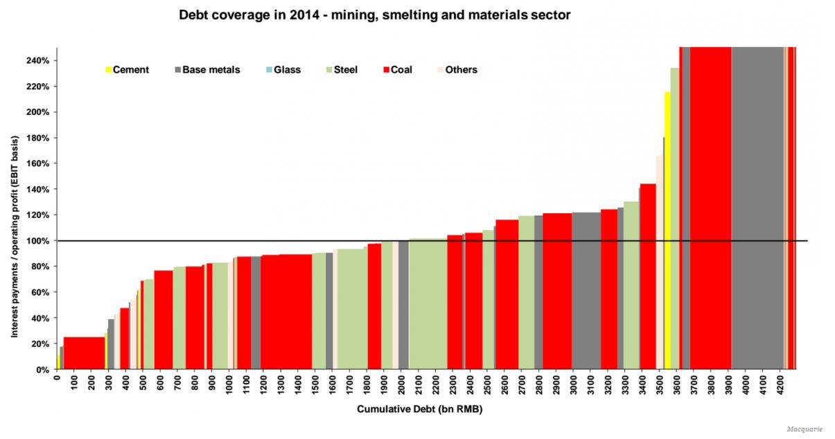 Skulder och räntor hos råvarubolag i Kina