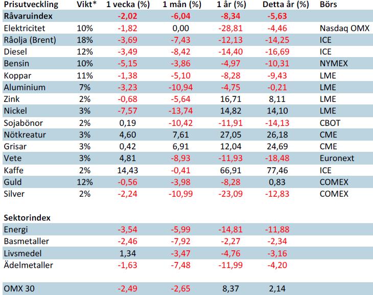 Handlesbankens råvaruindex