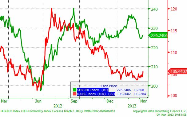 Råvaruindex den 9 mars 2013