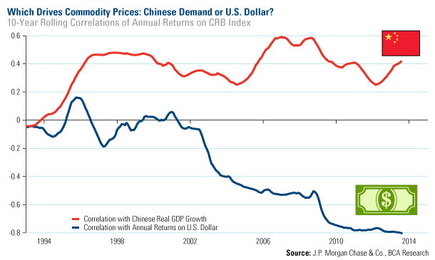 Råvarupriser i korrelation med Kinas efterfrågan och USD