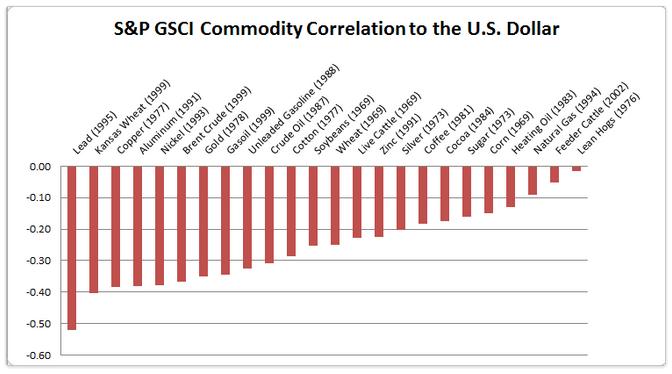 Råvaruprisers korrelation med amerikanska dollarn