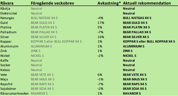 Råvarupriser från SEB den 20 maj 2013