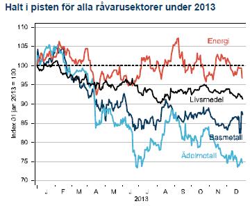 Halt i pisten för alla råvarusektorer under 2013