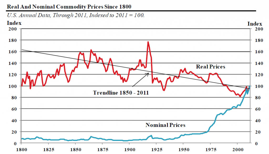 Real and nominal commodity prices since 1800