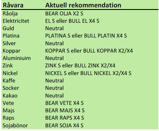 Rekommendation för råvarucertifikat den 7 januari 2013