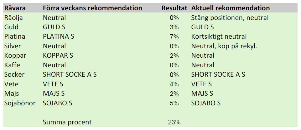 Sammanfattning av rekommendationen på guld, vete, platina mfl