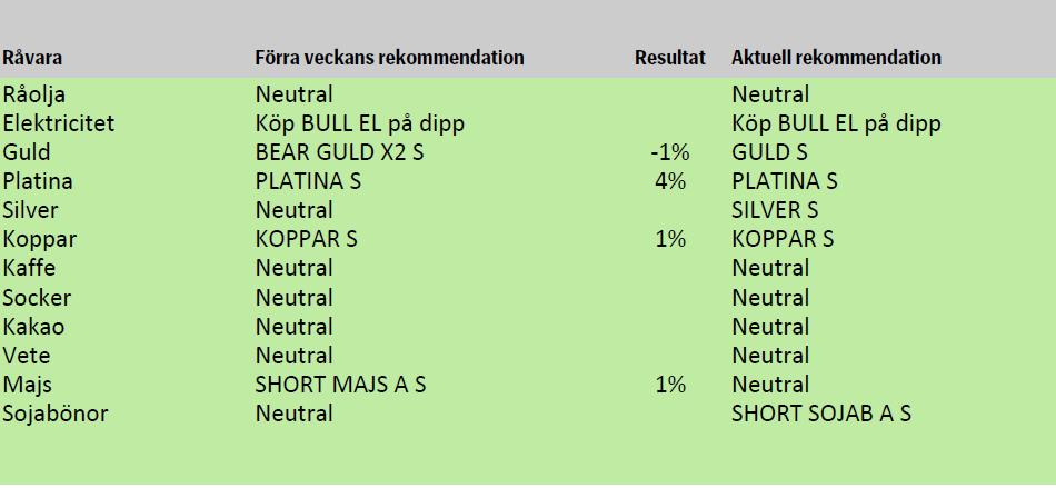Rekommendationer av råvaror den 5 oktober 2012
