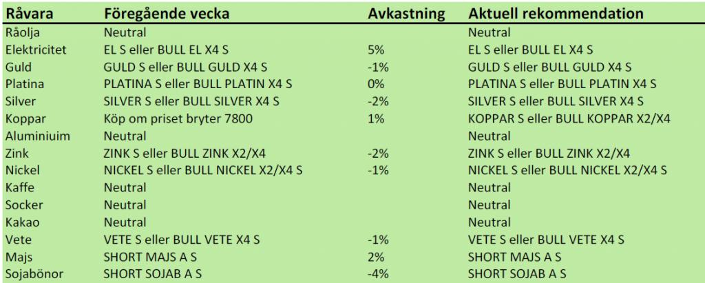 Rekommendationer för råvaruinvesteringar