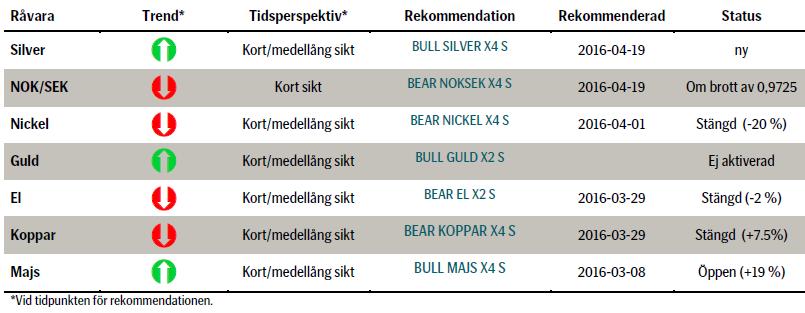 Rekommenderade investeringar i commodities