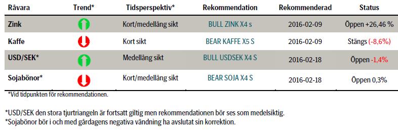 Rekommenderade råvaruinvesteringar