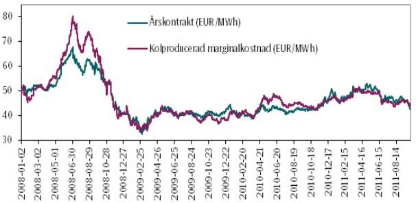 Relationen mellan årskontrakt på elpris och marginalkostnaden för koleldad kraftproduktion