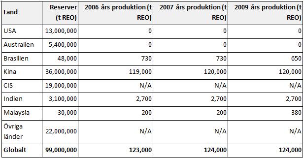 Reserver och produktion av rare earth metals - REE