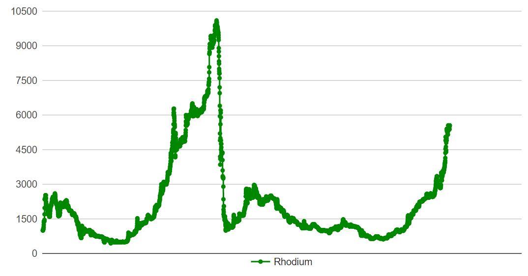 Prisutveckling på rhodium