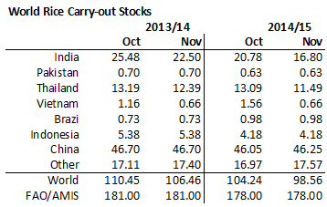 Ris carry out stocks