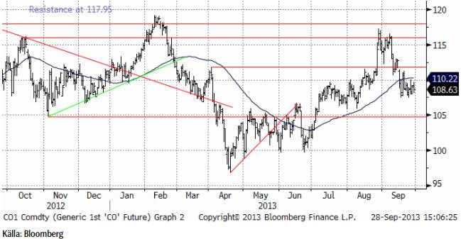 Risk för ytterligare negativ prisutveckling på olja