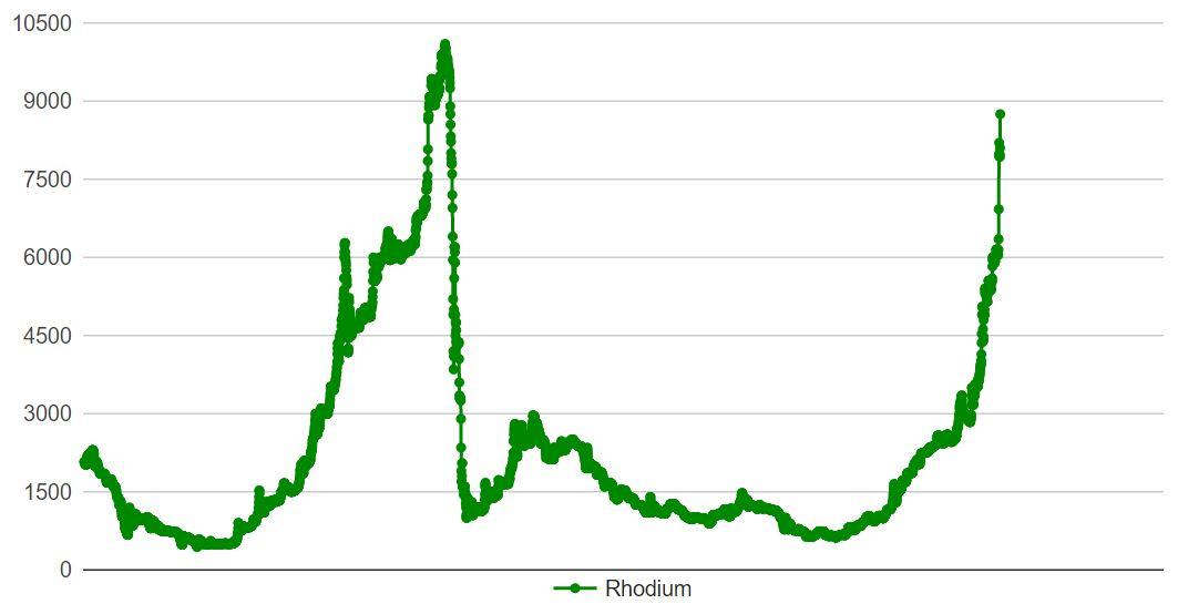 Prisutveckling på ädelmetallen rodium