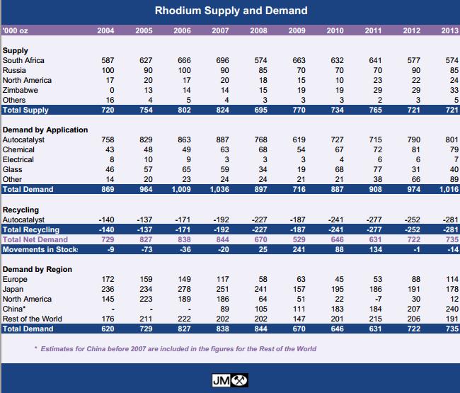 Utbud och efterfrågan på rodium år 2004 till 2013