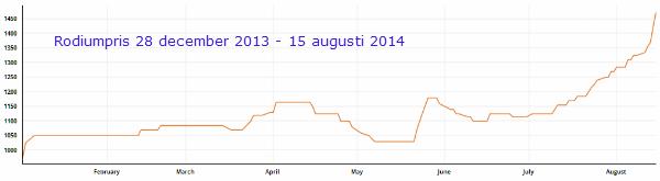 Rodiumpris, 28 december 2014 till 15 augusti 2014