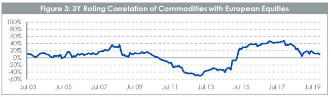 Roling correlation of commodities with european equities.
