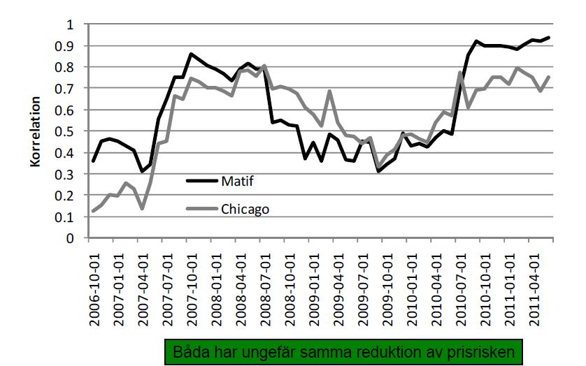 Rullande korrelationer mellan Matif- och Chicago-vete