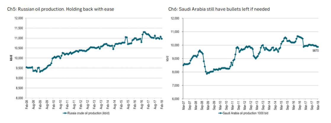 Russia and Saudi oil