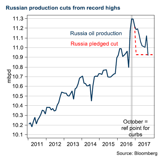 Russian production cuts