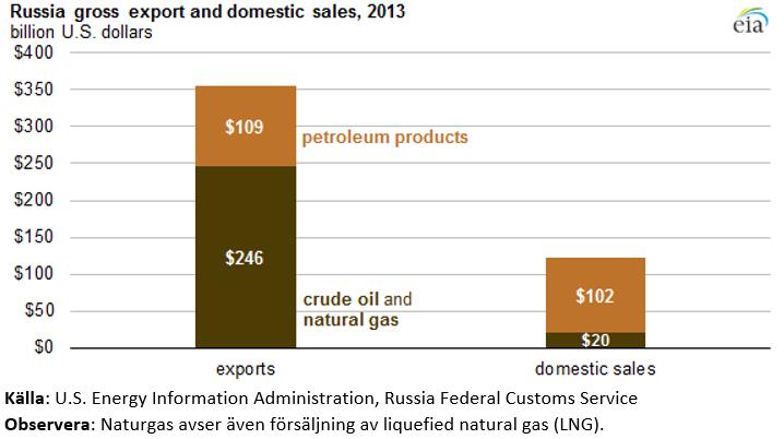 Rysslands export och inhemska konsumtion år 2013