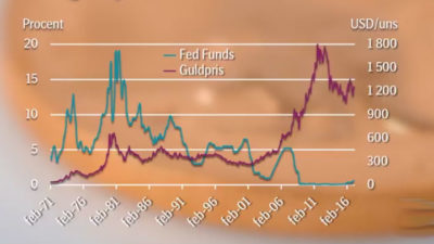 Sambandet mellan guldpriset och räntor