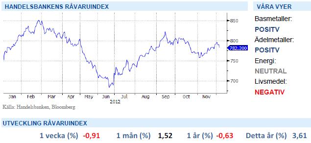 Handelsbankens råvaruindex den 7 decemberr 2012