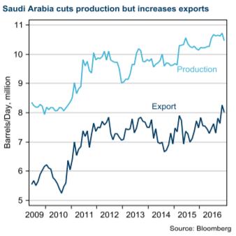 Saudi Arabia cuts production but increases exports