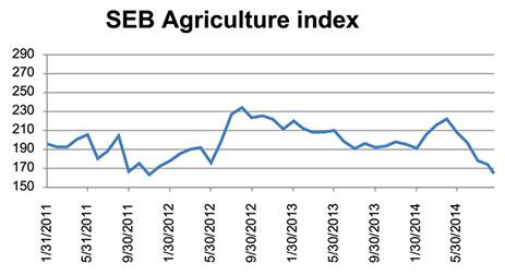 SEB agriculture index