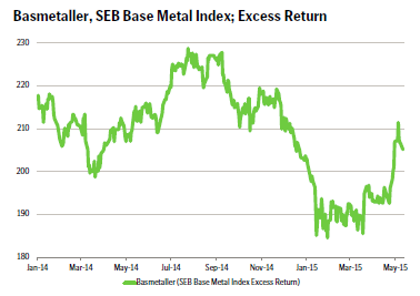 Basmetaller, SEB Base Metal Index; Excess Return
