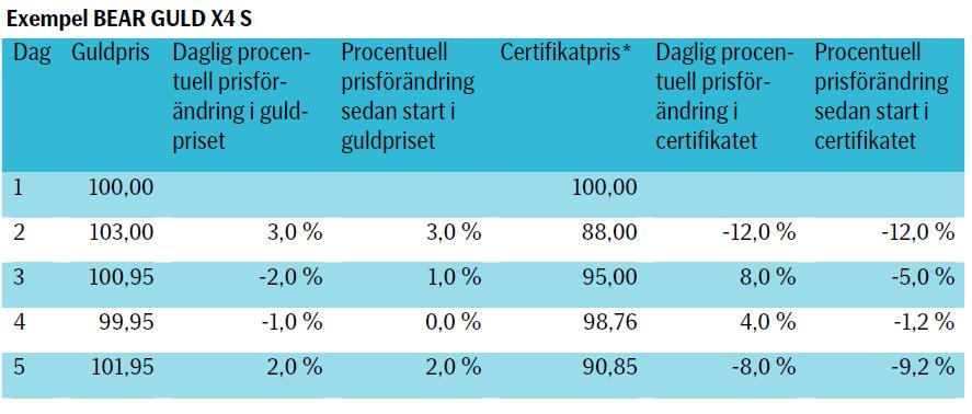 SEB Bear Guld x4 S certifikat