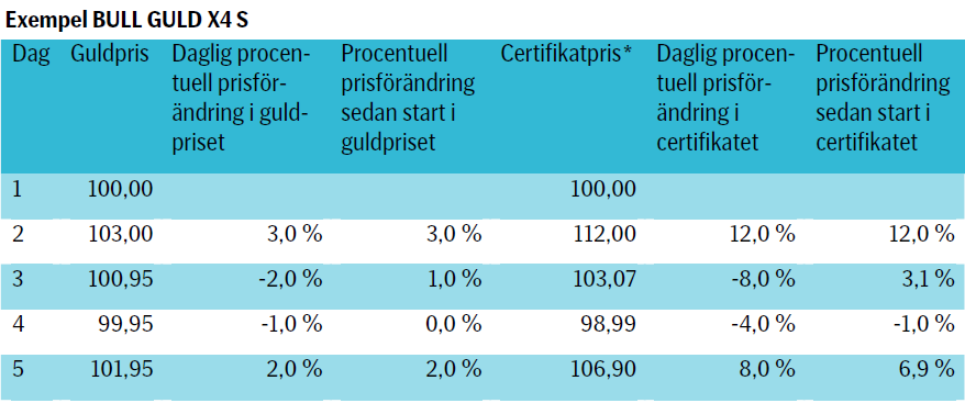 SEB Bull Guld x4 certifikat