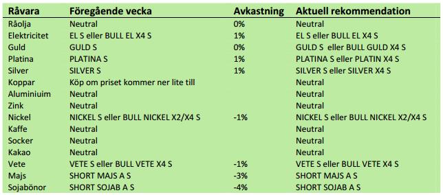 SEB, rekommendationer på commodities den 26 november 2012