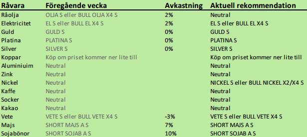 SEBs rekommendationer för att köpa och sälja råvaror, 19 november 2012