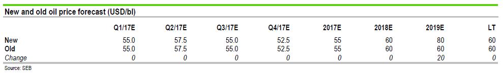 SEB oljeprisprognos för 2017, 2018, 2019