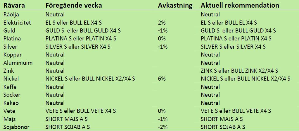 SEB - Prognoser på råvaror - 3 november 2012