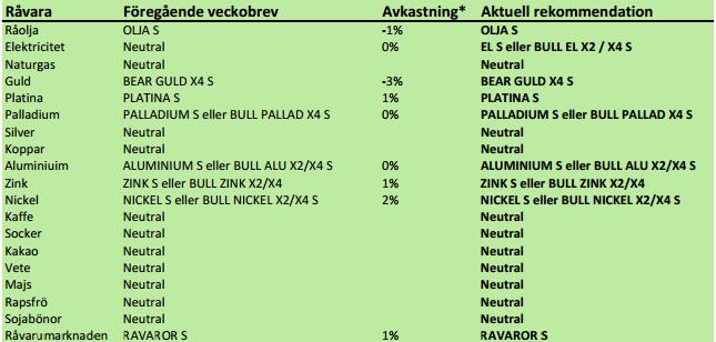 SEB Råvaror - Rekommendationer den 25 mars 2013