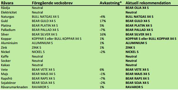 SEB Råvaror - Rekommendationer den 27 maj 2013