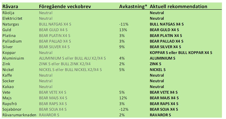 SEB Råvarubrev - Rekommendationer den 13 maj 2013