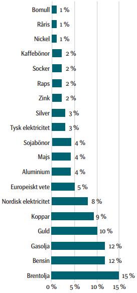 SEB Råvaruindex - Commodity Index Excess Return