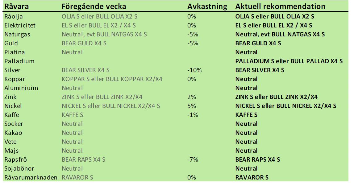 SEB Råvarurekommendationer 4 februari 2013