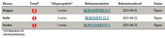 Rekommenderade investeringar