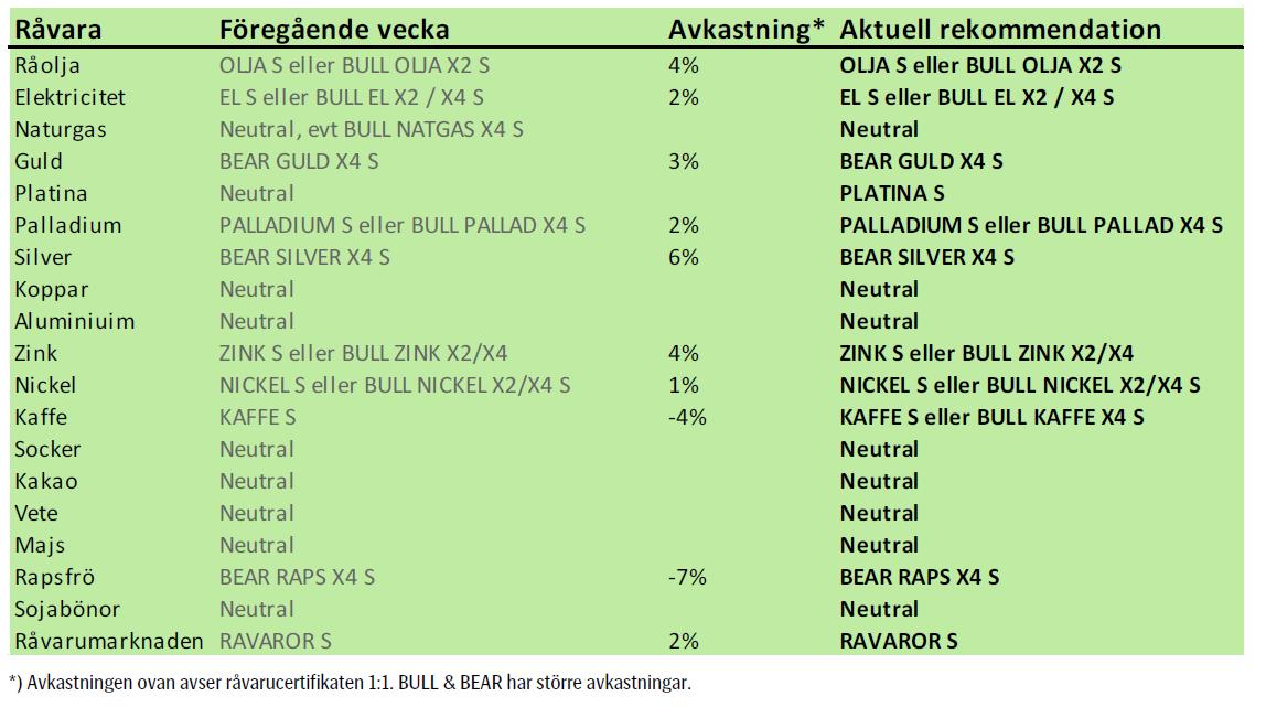 SEB - Rekommendationer för att investera - 11 februari 2013