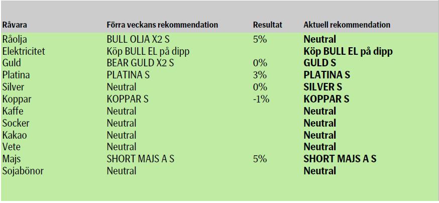 SEB rekommenderar råvaror - 28 september 2012
