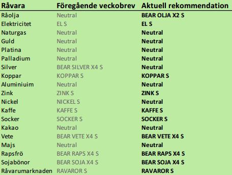 SEB rekommenderar vilka råvaror