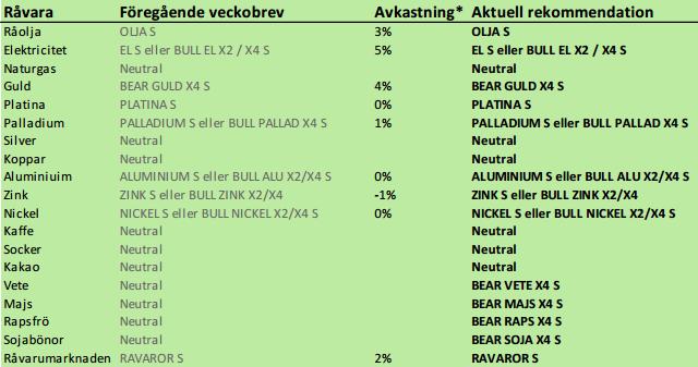 SEB - Rekommentation på råvaror den 1 april 2013